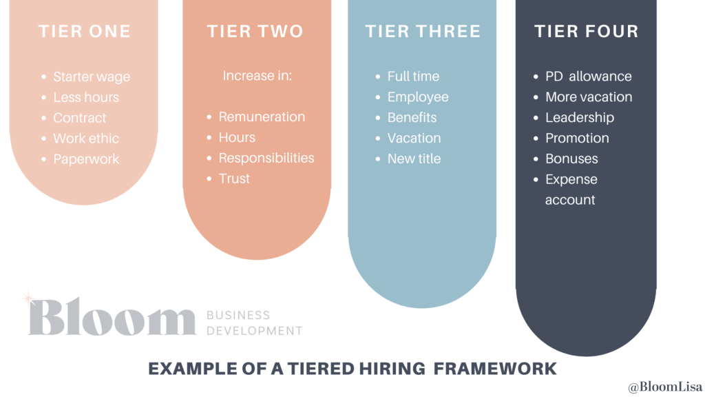 Example of Tiered Hiring Framework