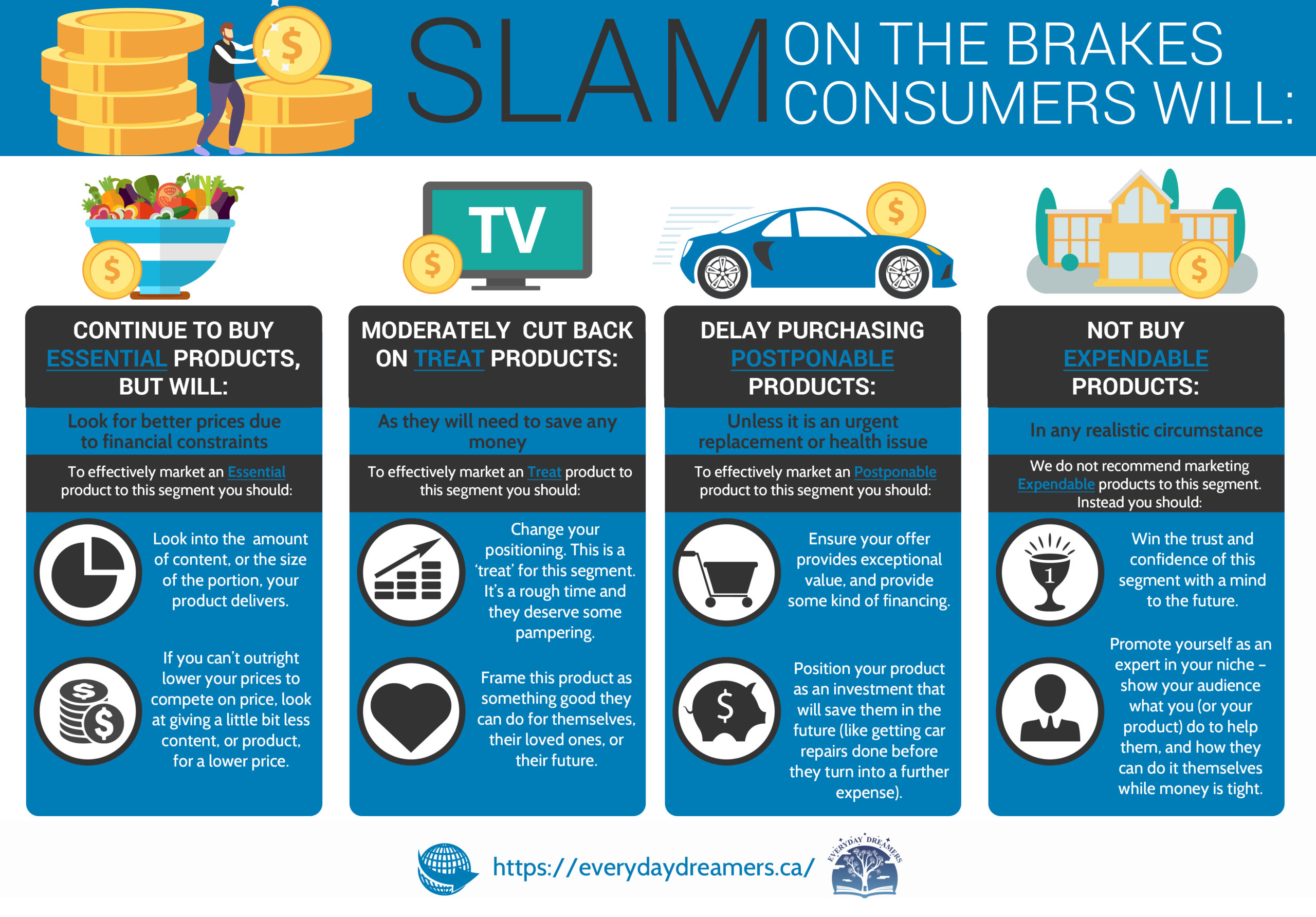 Slam on the brakes consumers - Everyday Dreamers